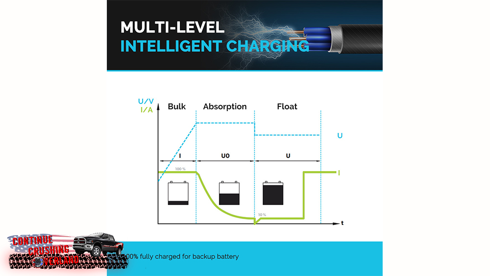 renogy dc to dc charger on board continue crushing overland charging diagram
